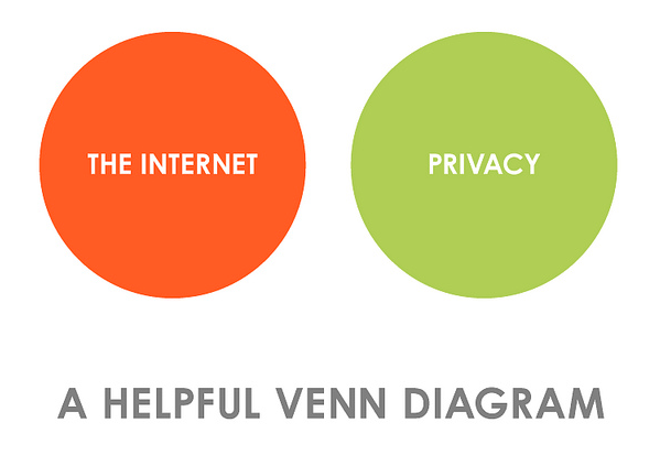 Privacy-on-the-Internet